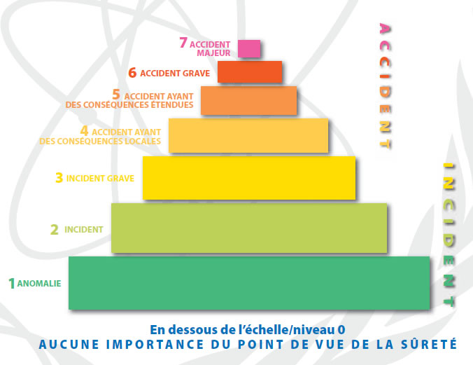 Les événements sont classés selon sept niveaux : 1 à 3 (incidents) et 4 à 7 (accidents)